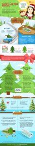 Christmas Tree Protocol
